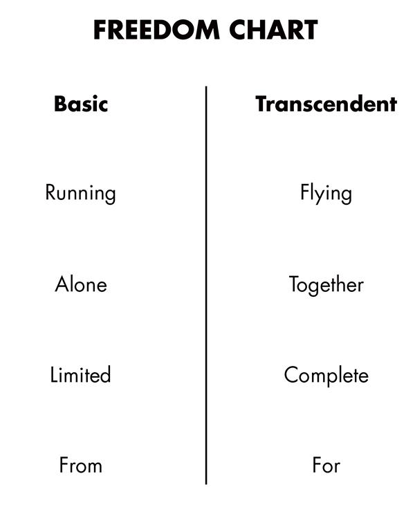 freedom-chart